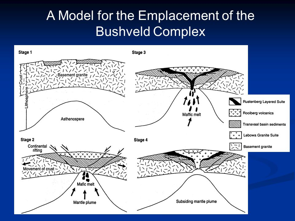 A Model for the Emplacement of the Bushveld Complex
