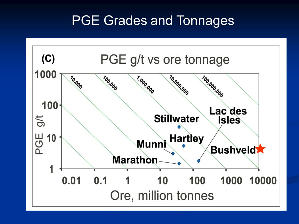 PGE Grades and Tonnages