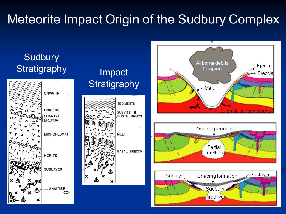 Meteorite Impact Origin of the Sudbury Complex