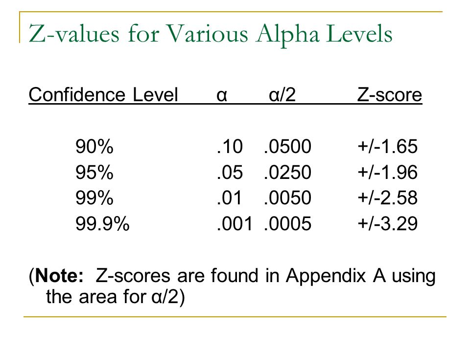 Z-values for Various Alpha Levels