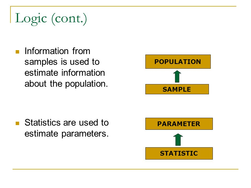 Logic (cont.) Information from samples is used to estimate information about the population. Statistics are used to estimate parameters.