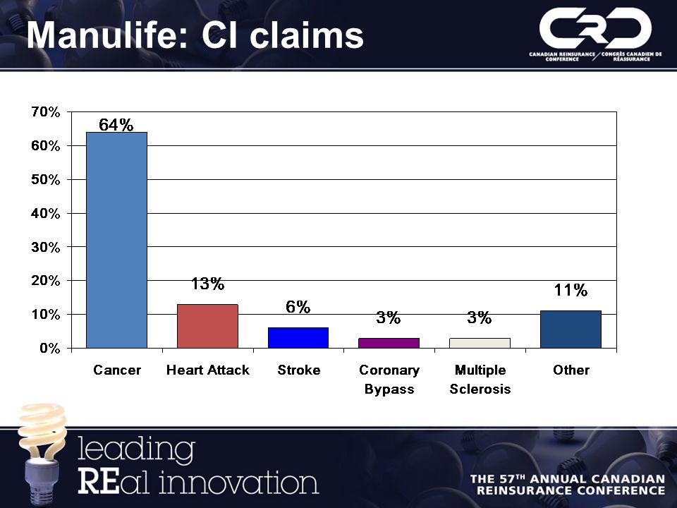 Manulife: CI claims