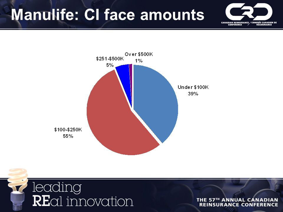 Manulife: CI face amounts