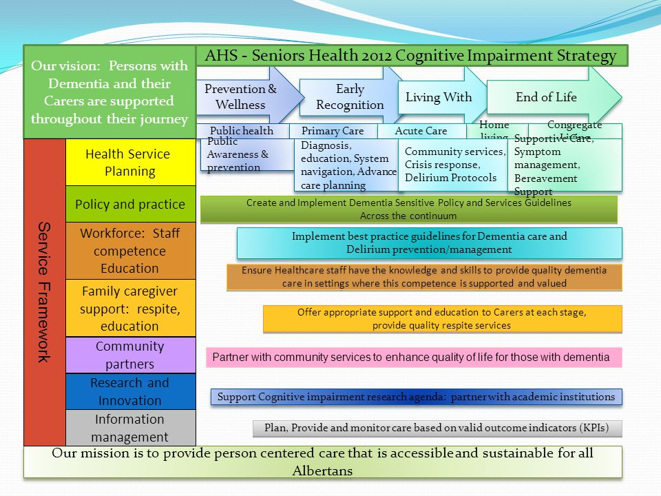 AHS - Seniors Health 2012 Cognitive Impairment Strategy