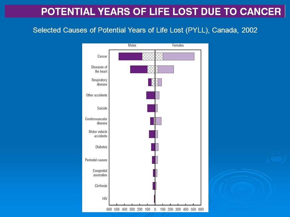 Selected Causes of Potential Years of Life Lost (PYLL), Canada, 2002