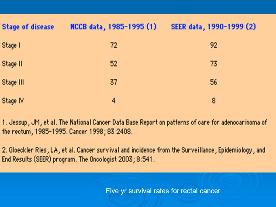 Five yr survival rates for rectal cancer