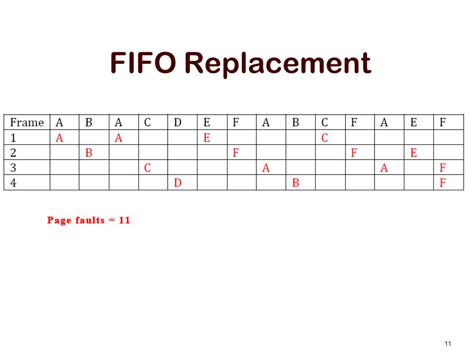 FIFO Replacement
