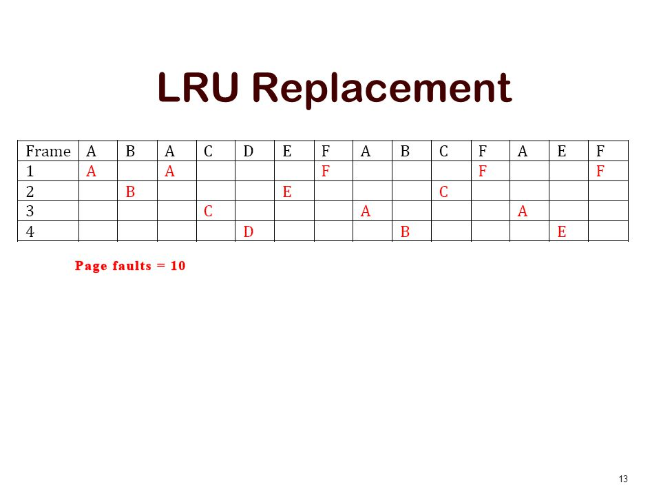 LRU Replacement