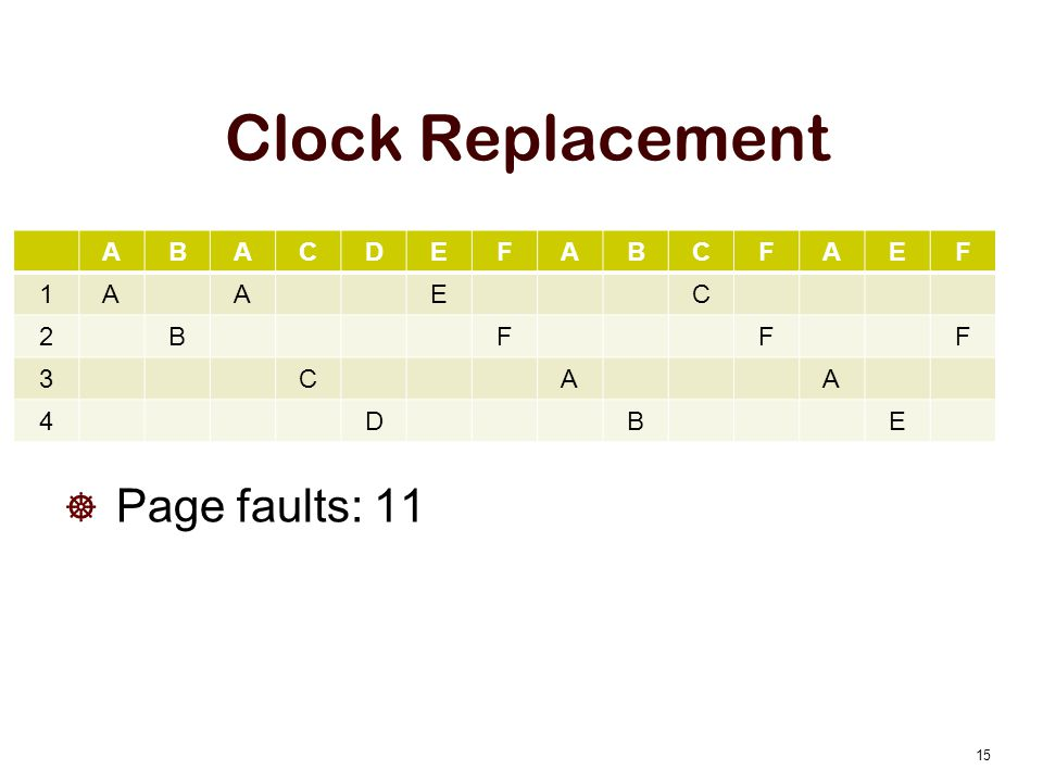 Clock Replacement A B C D E F 1 2 3 4 Page faults: 11