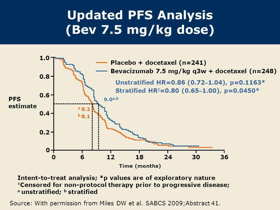 Updated PFS Analysis (Bev 7.5 mg/kg dose)