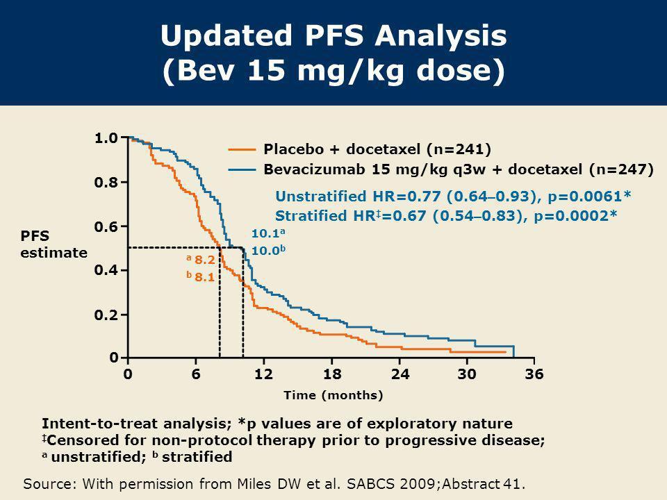 Updated PFS Analysis (Bev 15 mg/kg dose)