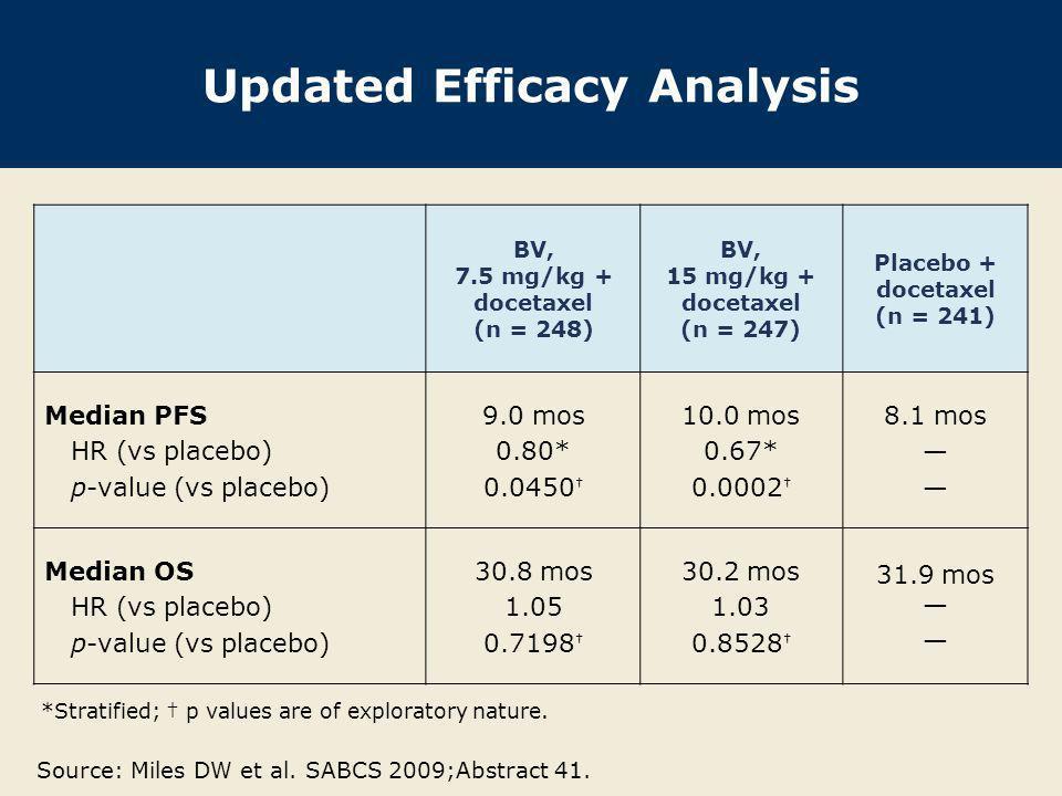 Updated Efficacy Analysis