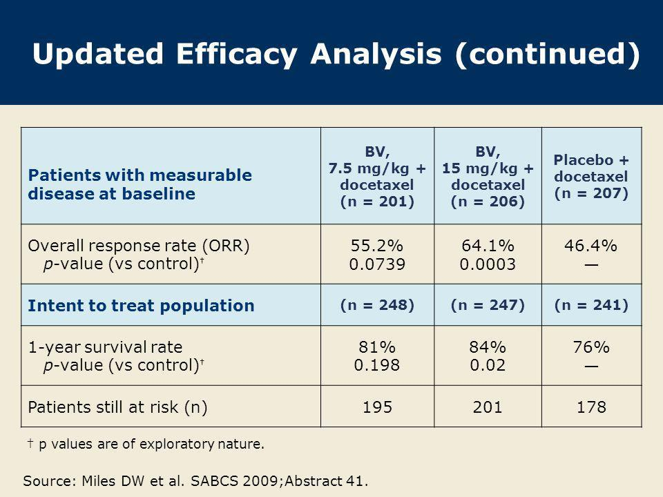 Updated Efficacy Analysis (continued)