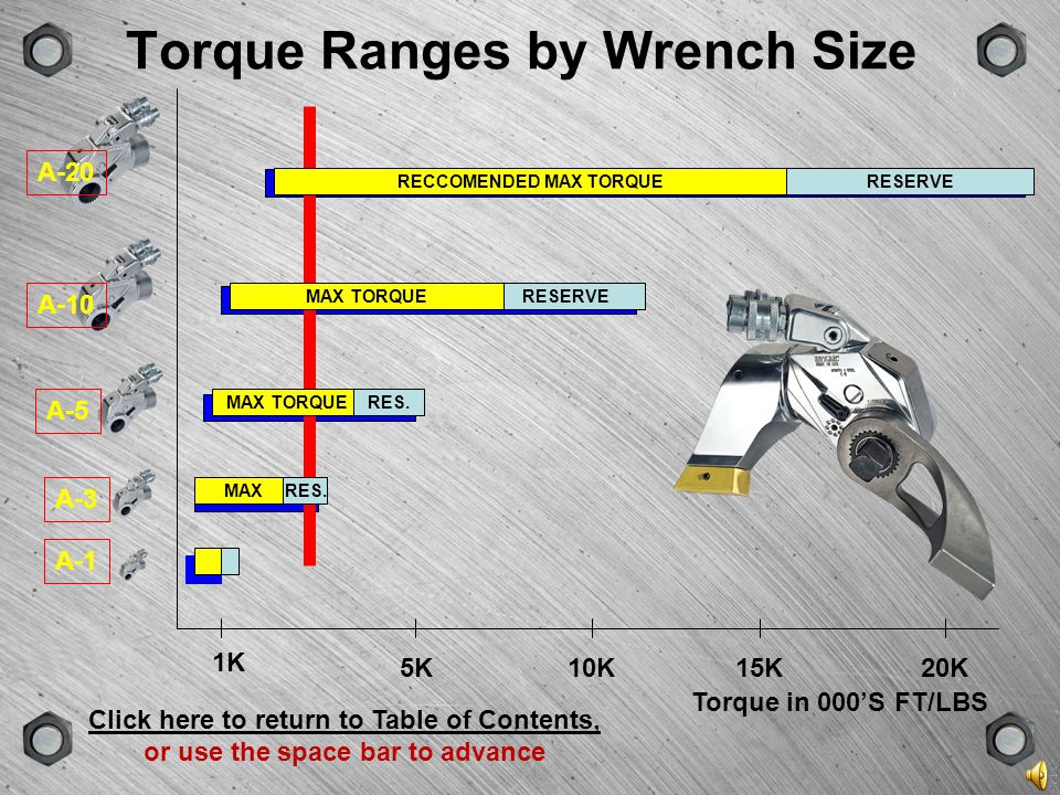 Torque Ranges by Wrench Size