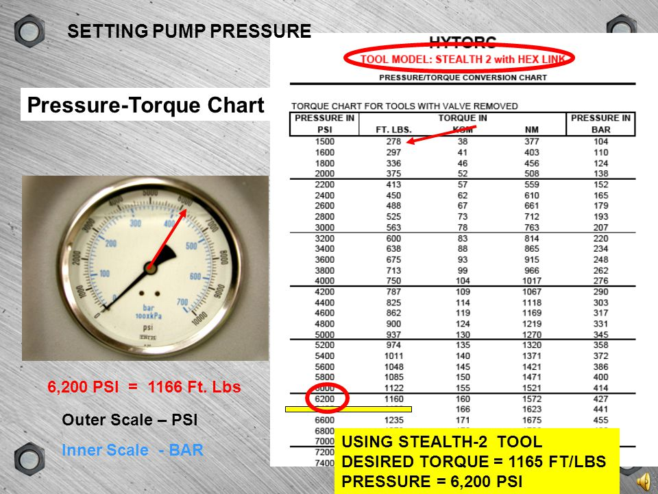Pressure-Torque Chart