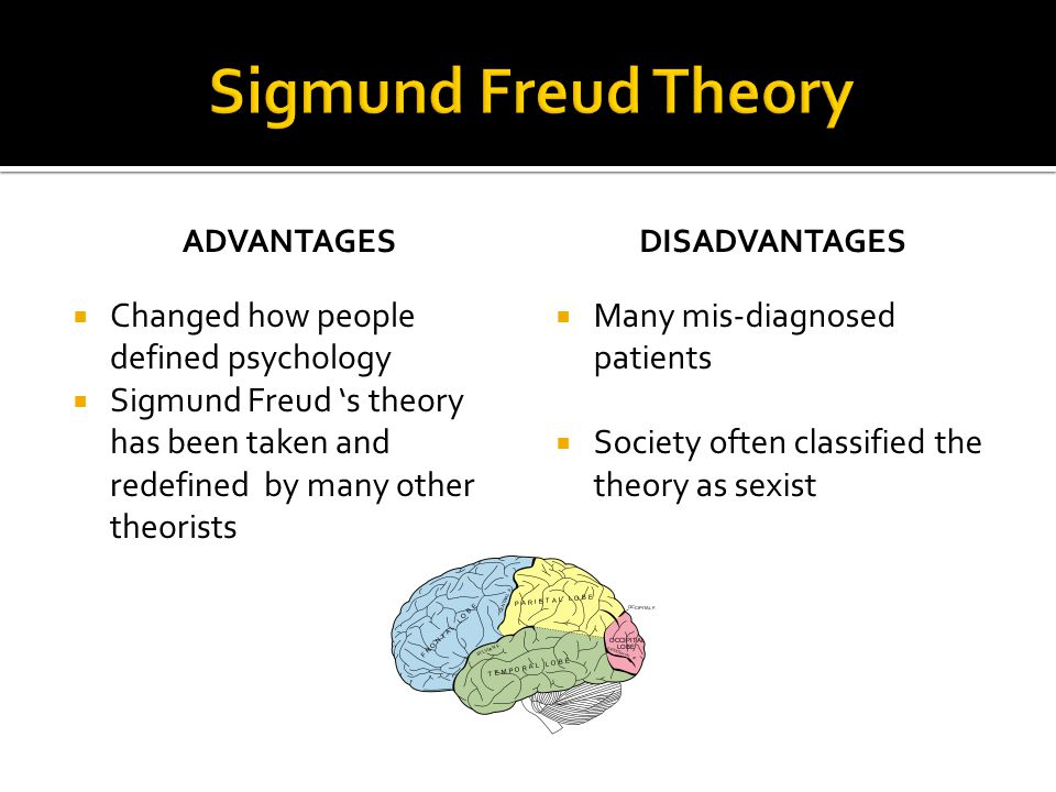 Sigmund Freud Theory Changed how people defined psychology