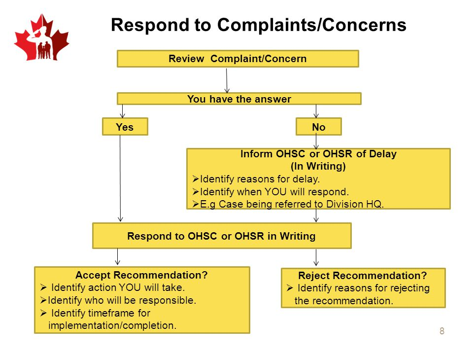 Respond to Complaints/Concerns