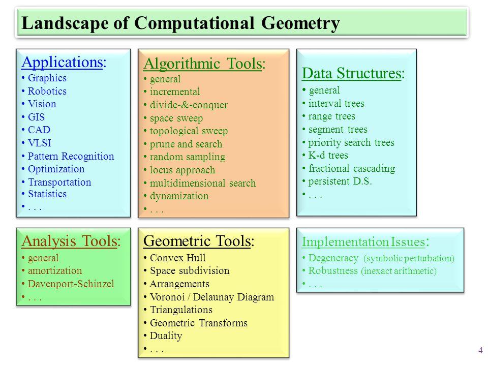 Landscape of Computational Geometry