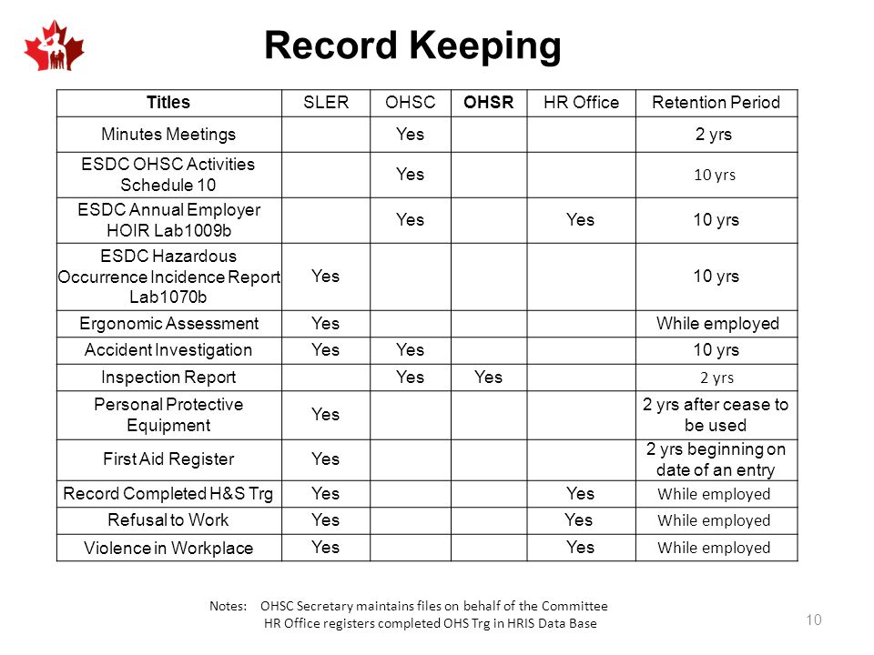 Record Keeping Titles SLER OHSC OHSR HR Office Retention Period