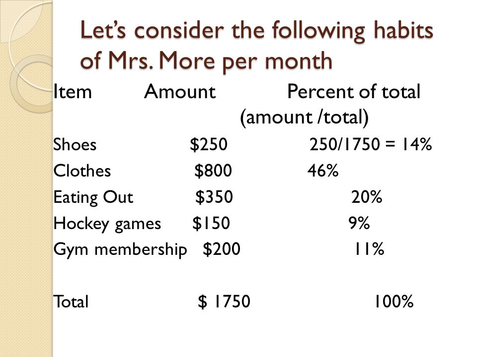 Let's consider the following habits of Mrs. More per month