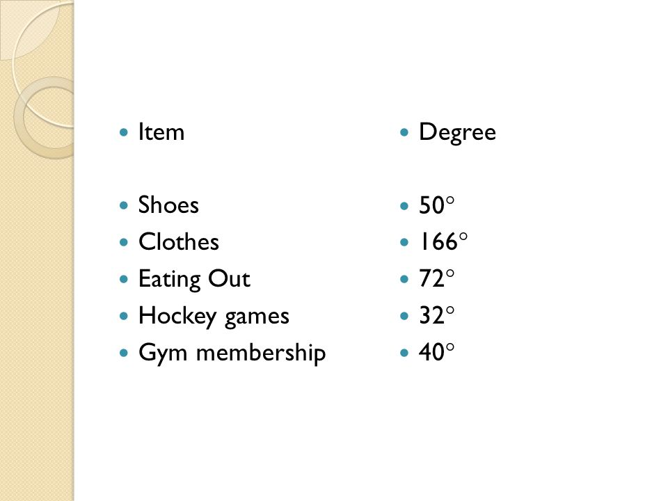 Item Shoes Clothes Eating Out Hockey games Gym membership Degree 50° 166° 72° 32° 40°