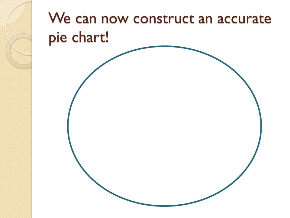 We can now construct an accurate pie chart!