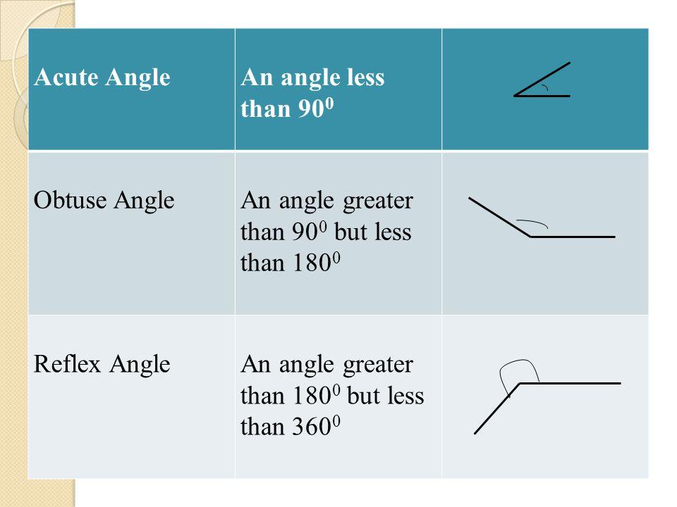 Acute Angle An angle less than 900. Obtuse Angle. An angle greater than 900 but less than 1800. Reflex Angle.