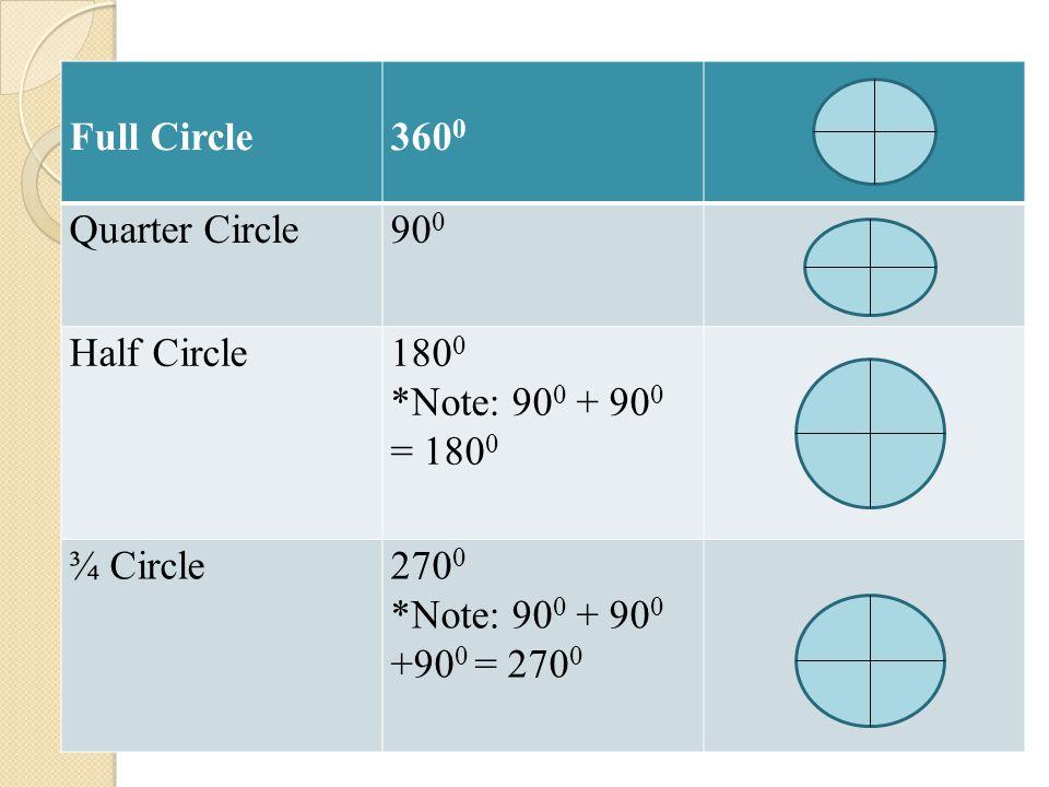 Full Circle 3600. Quarter Circle. 900. Half Circle. 1800. *Note: 900 + 900 = 1800. ¾ Circle. 2700.