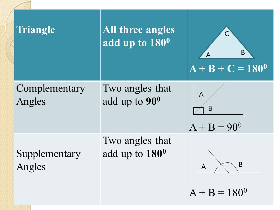 All three angles add up to 1800