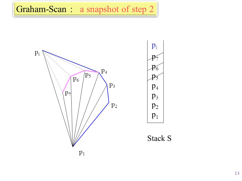 Graham-Scan : a snapshot of step 2
