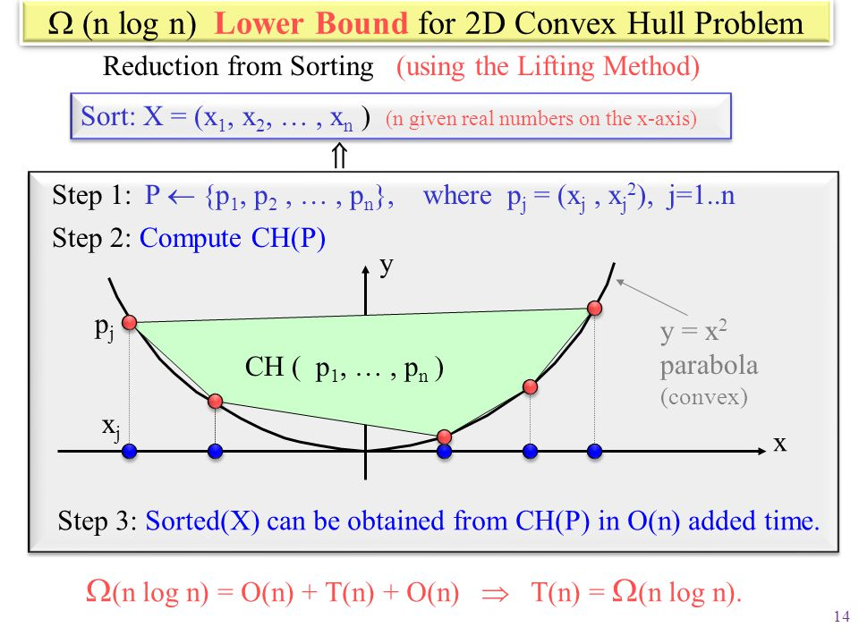  (n log n) Lower Bound for 2D Convex Hull Problem