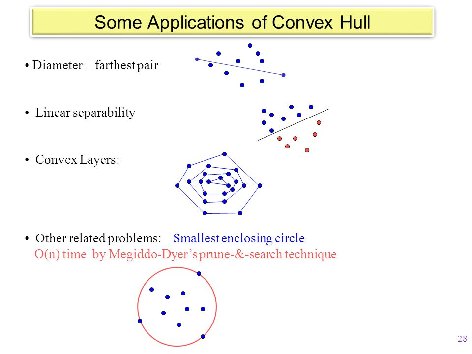 Some Applications of Convex Hull