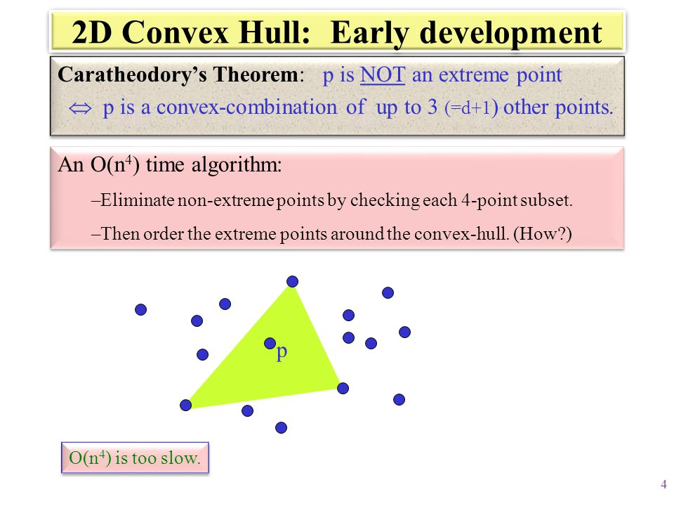 2D Convex Hull: Early development