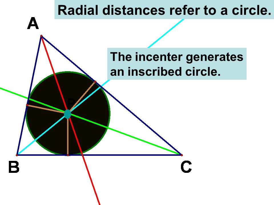 Radial distances refer to a circle.