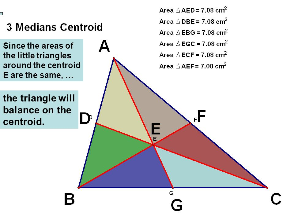 the triangle will balance on the centroid.