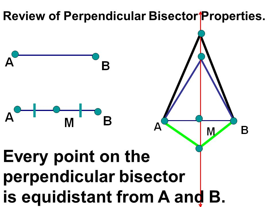 perpendicular bisector is equidistant from A and B.
