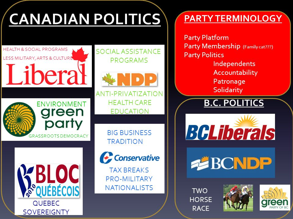CANADIAN POLITICS PARTY TERMINOLOGY B.C. POLITICS Party Platform