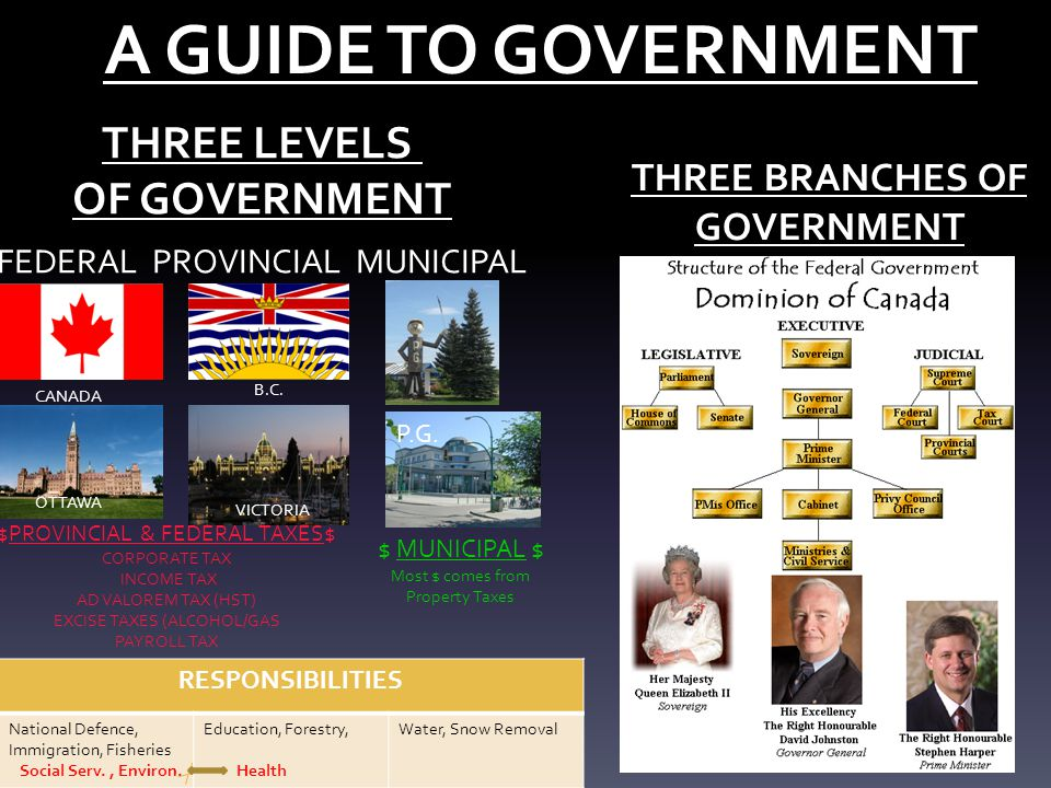 A GUIDE TO GOVERNMENT THREE LEVELS OF GOVERNMENT THREE BRANCHES OF