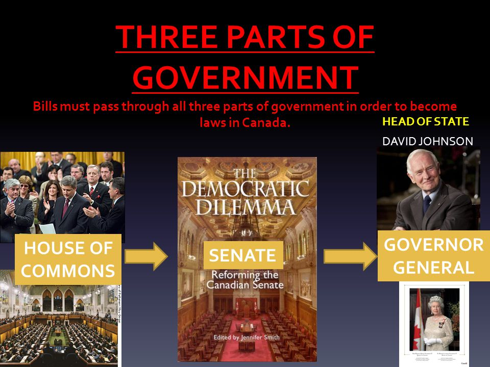 THREE PARTS OF GOVERNMENT Bills must pass through all three parts of government in order to become laws in Canada.