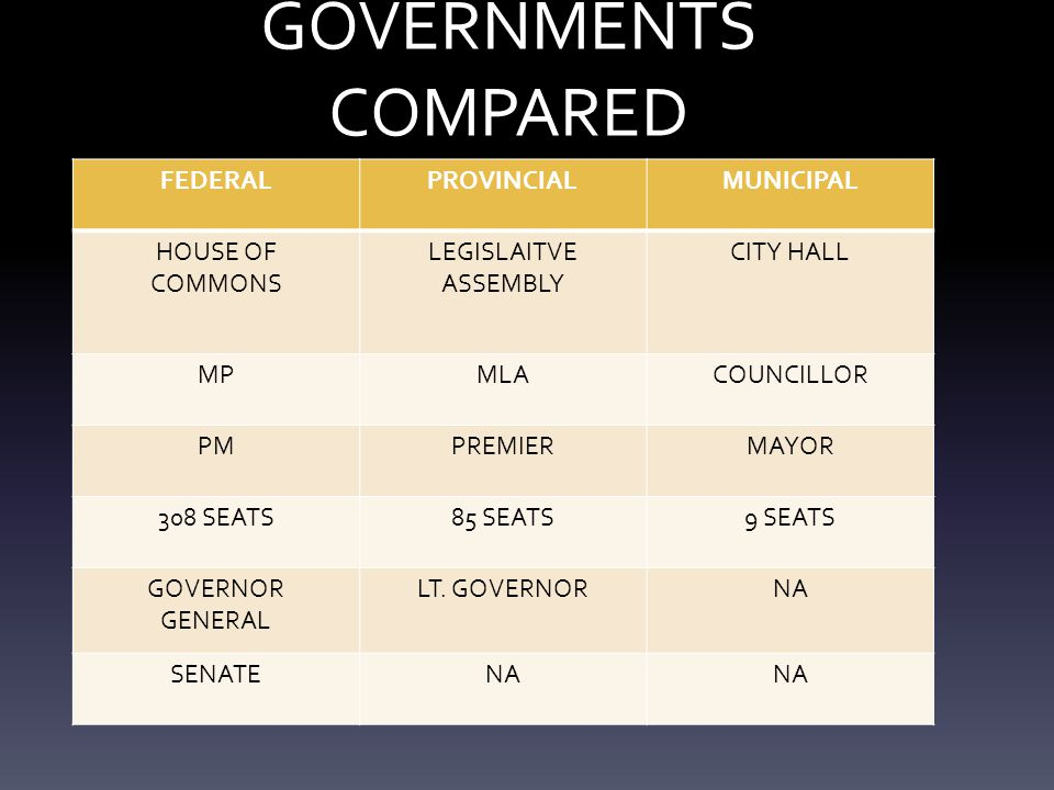 GOVERNMENTS COMPARED FEDERAL PROVINCIAL MUNICIPAL HOUSE OF COMMONS