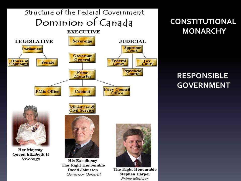 CONSTITUTIONAL MONARCHY RESPONSIBLE GOVERNMENT