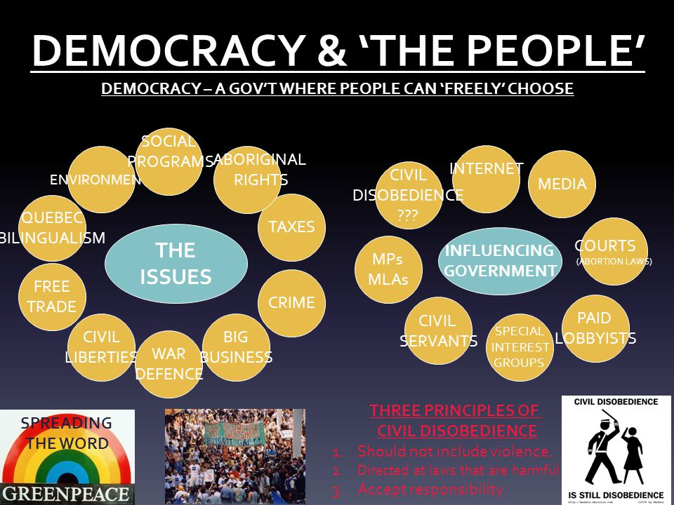 DEMOCRACY & 'THE PEOPLE' DEMOCRACY – A GOV'T WHERE PEOPLE CAN 'FREELY' CHOOSE