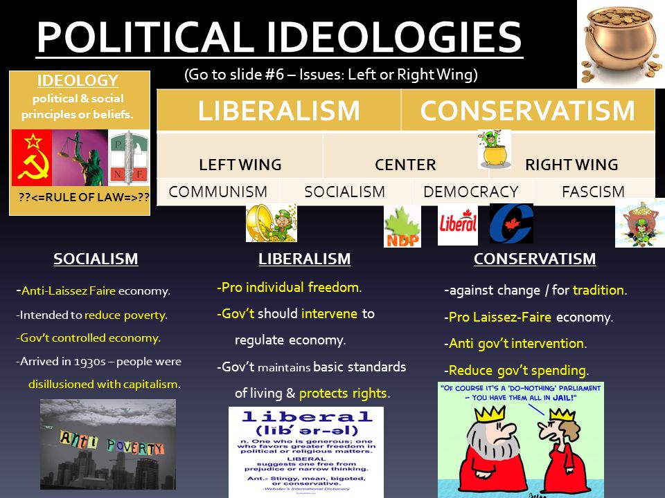 POLITICAL IDEOLOGIES LIBERALISM CONSERVATISM