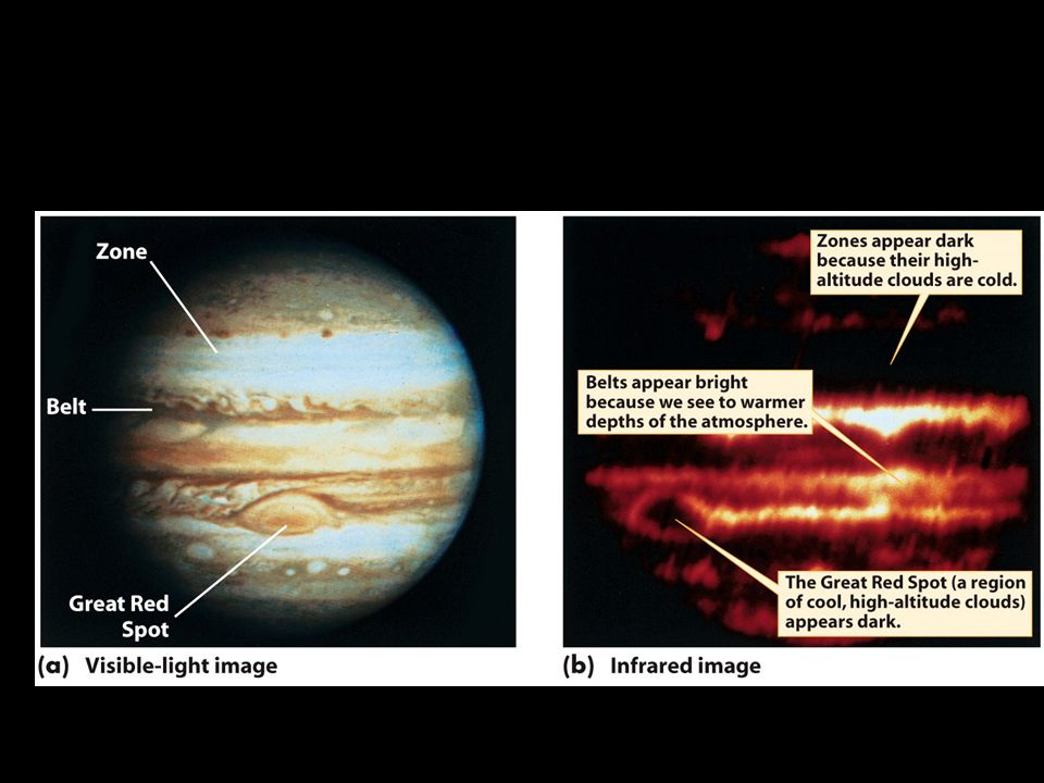 The internal heat of Jupiter and Saturn has a major effect on the planets' atmospheres
