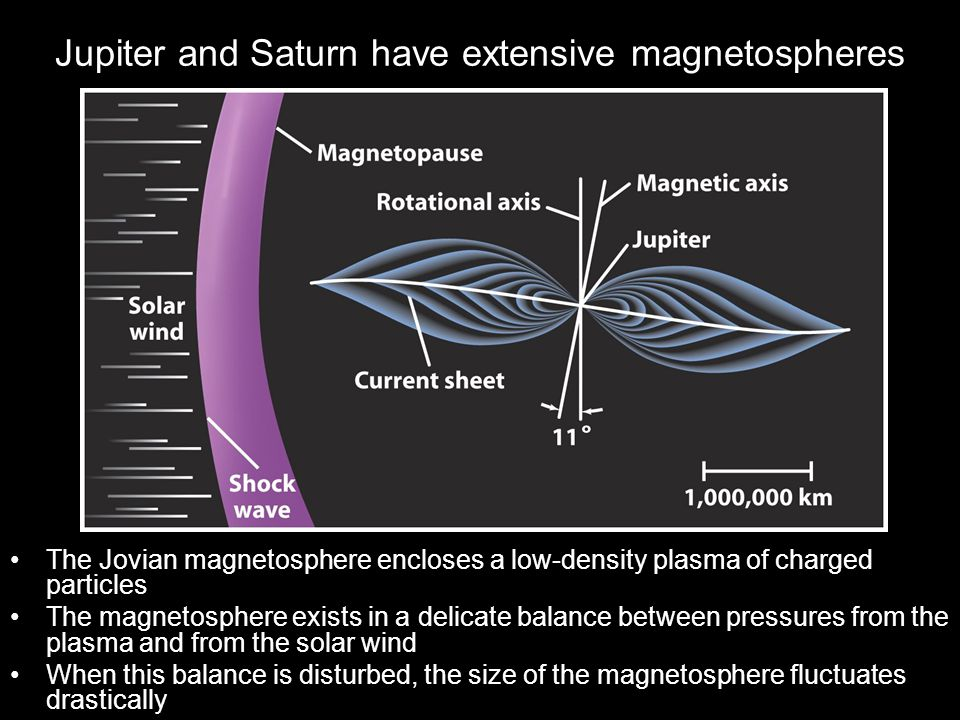 Jupiter and Saturn have extensive magnetospheres