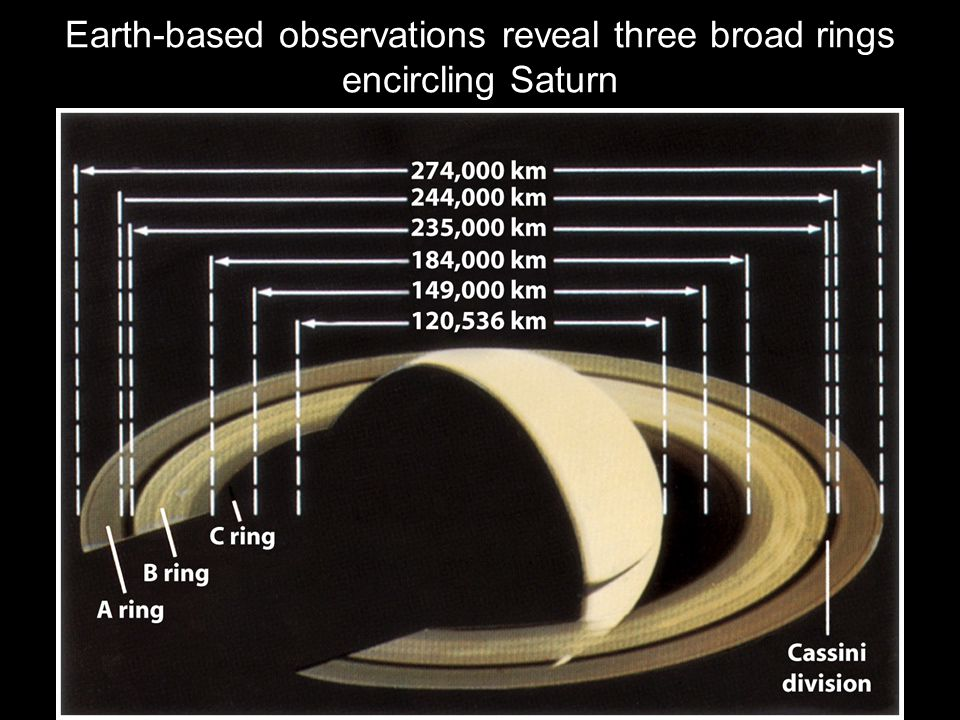 Earth-based observations reveal three broad rings encircling Saturn