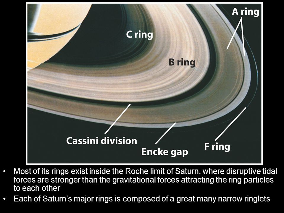 Most of its rings exist inside the Roche limit of Saturn, where disruptive tidal forces are stronger than the gravitational forces attracting the ring particles to each other