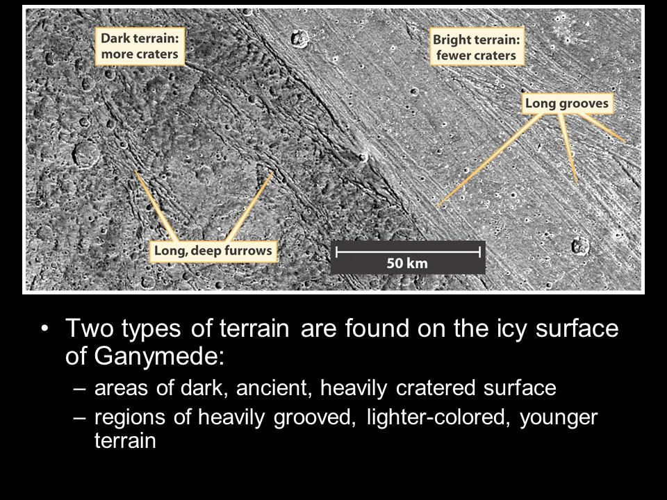 Two types of terrain are found on the icy surface of Ganymede: