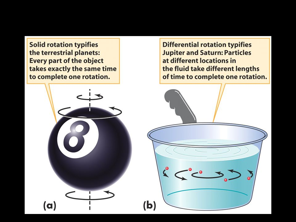 Unlike the terrestrial planets, Jupiter and Saturn exhibit differential rotation
