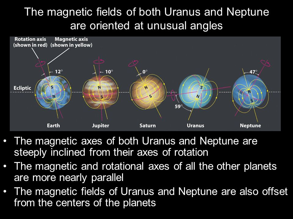 The magnetic fields of both Uranus and Neptune are oriented at unusual angles